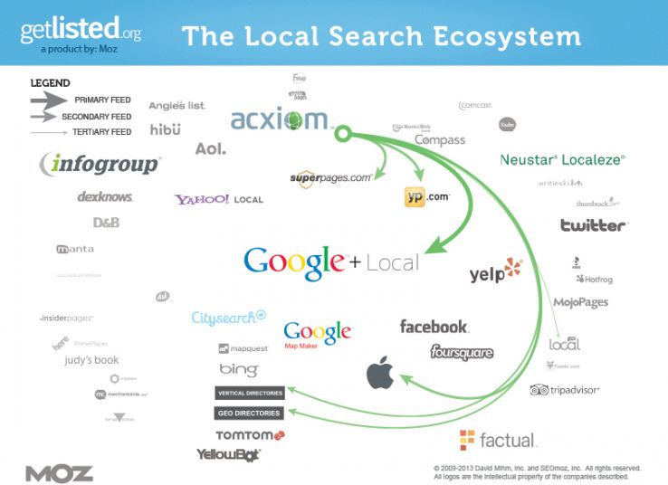 Acxiom's impact on the local search ecosystem (click for a larger image)