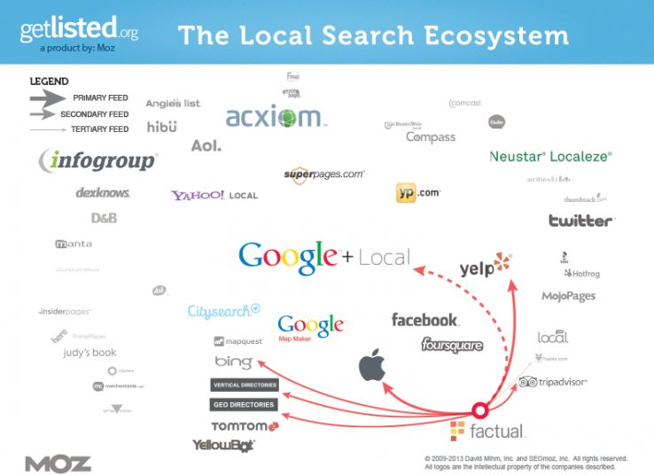Factual's impact on the local search ecosystem (click for a larger image)