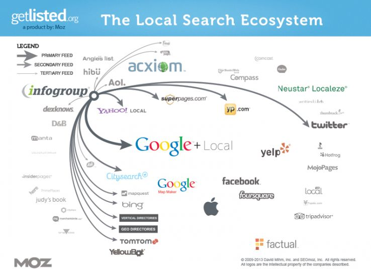 Infogroup's impact on the local search ecosystem (click for a larger image)