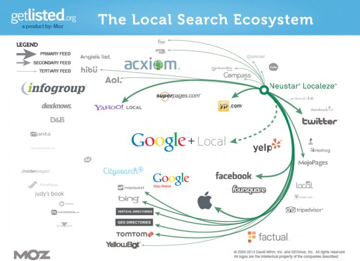 Localeze's impact on the local search ecosystem (click for a larger image)